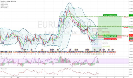 EURUSD: EURUSD: Buy at previous AO change