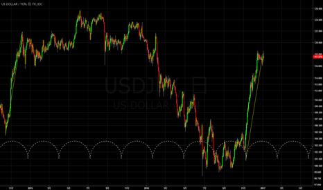 USDJPY: ドル円 上がりきったか