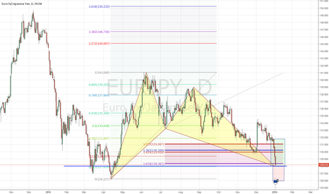 EURJPY: Long Daily EJ