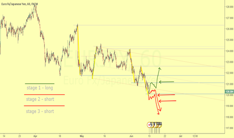EURJPY: Broke of dynamic rank | Two low risk posible stages