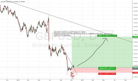 GBPUSD: Pound strength?