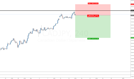CADJPY: CADJPY extended
