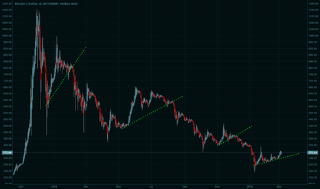BTCUSD: Angle of an uptrend