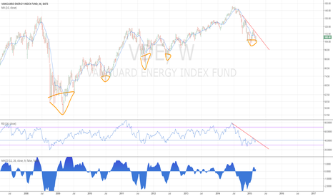 VDE: VDE update - energy may have bottomed - 3/22/2015