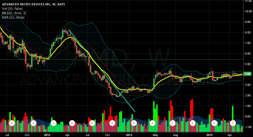Downtrend AMD