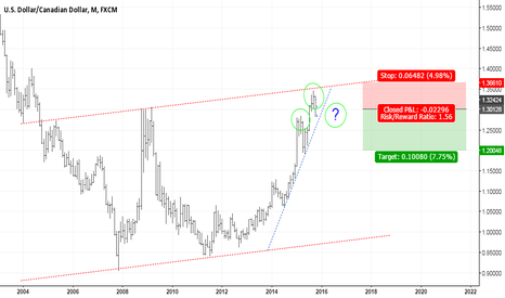 USDCAD: USDCAD - MONTHLY CHANNEL RESISTANCE + DOUBLE TOP = REVERSAL?