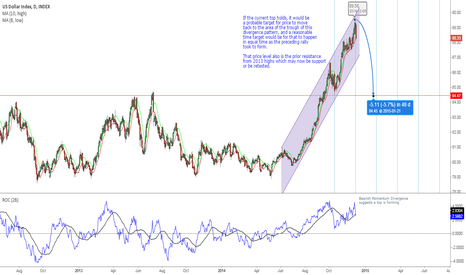 DXY: US Dollar Index To Fall - First Support at 84.50