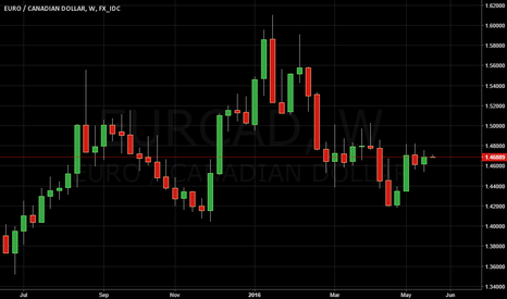 EURCAD: SELL IN MAY- A FALSE CALL