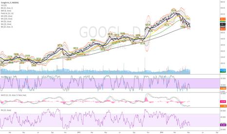 GOOGL: Long GOOG for a trade