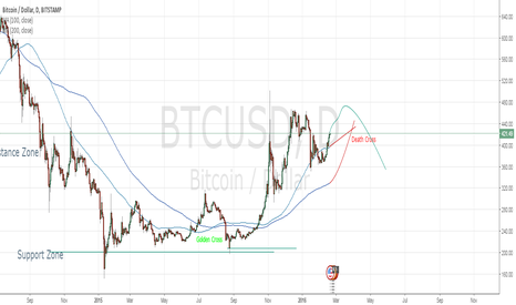 BTCUSD: Upcoming death cross signals potential bear market