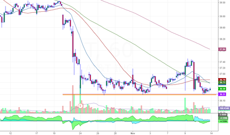 T: breakdown formation on hourly chart
