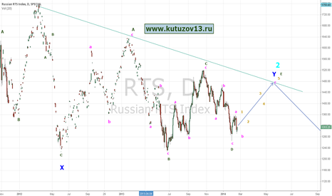 RTS: russian stock market