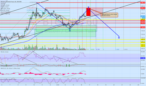 BTCCNY: time and price target for short entry