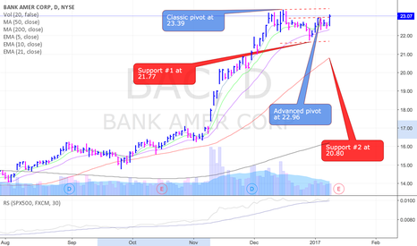 BAC: How to play BAC breakout ahead of earnings safely