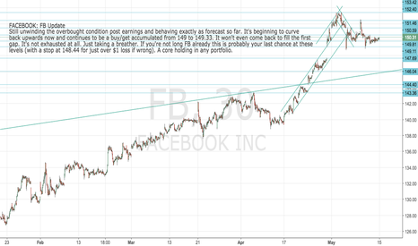 FB: Facebook update: Back in the buy zone for long term hold