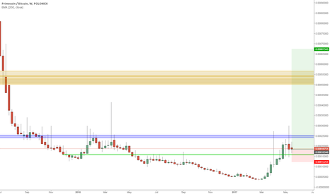 XPMBTC: Primecoin interesting levels to watch
