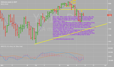 YM1!: Dow Futuresl, YMH5, Mar 13 Set-up
