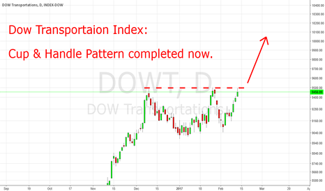 DOWT: Dow Transportation: Cup & Handle Pattern Completed Now.
