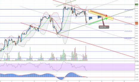 USOIL: My vision about US OIL