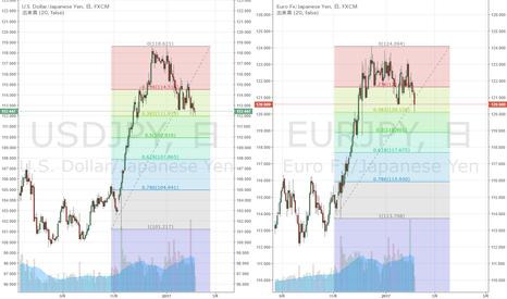 EURJPY: ドル円・ユーロ円 ほぼ同時に取ってきた38.2戻し