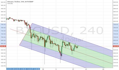BTCUSD: Bitcoin/BTC Bear channel