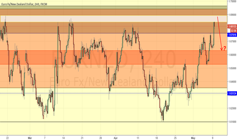 EURNZD: EUR/NZD Potential Short