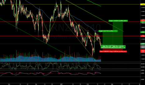 EURNZD: EURNZD Inverted S&H