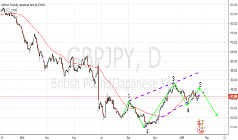 GBPJPY: GBPJPY D CHART TECHNICAL ANALYSIS