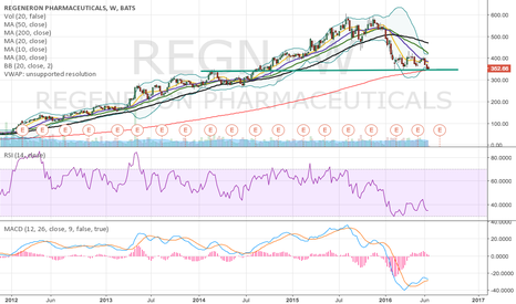 REGN: REGN big weekly support test?