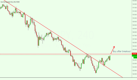 EURJPY: eurjpy buy after breakout