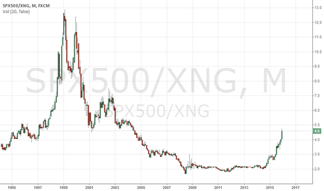 SPX500/XNG: S&P/NatGas