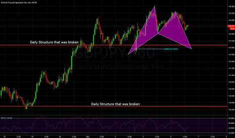 GBPJPY: GBPJPY a potential 1400 pip move