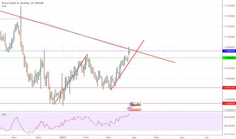 EURUSD: EUR/USD D chart measured move