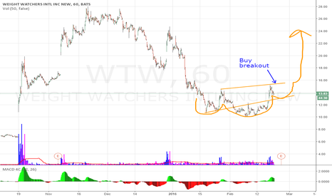 WTW: WTW - cup / handle or reverse head and shoulders breakout