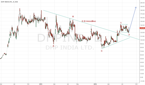 DHPIND: Bullish on DHP India (short term and long term)