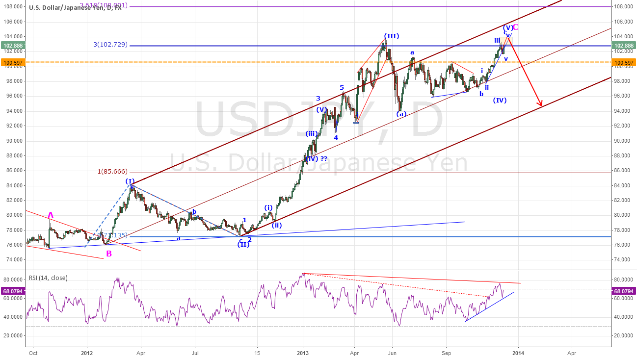 USDJPY - Longer term  Potential Bearish