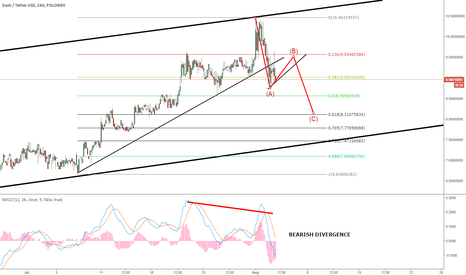 DASHUSDT: DASH: EXPECTING MORE DOWNSIDE?