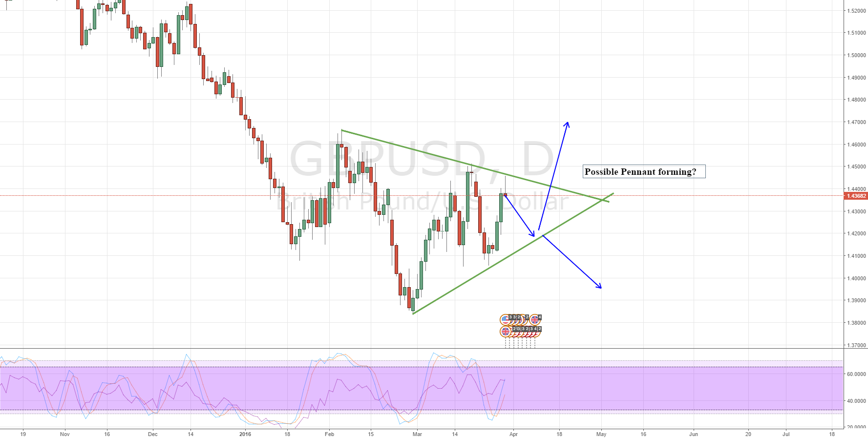 Pennant forming on GBPUSD