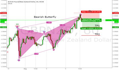 GBPNZD: Bearish Butterfly