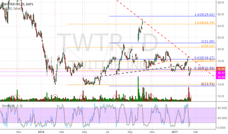 TWTR: It did not break support & getting close to declining resistance