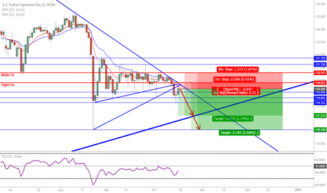 USDJPY: USD/JPY: Short on broken triangle