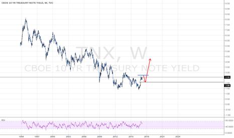 TNX: u.s.-10-year-bond-yield