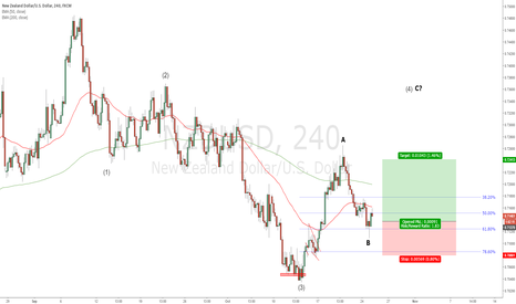 NZDUSD: NZDUSD - Corrective wave 4 is underway