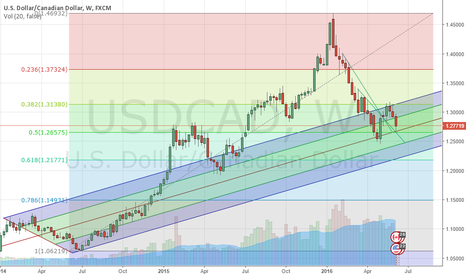 USDCAD: view of weekly usd/cad