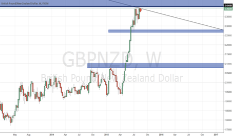 GBPNZD: my analysis is more biased for a short