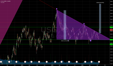 USG: USG simple breakout