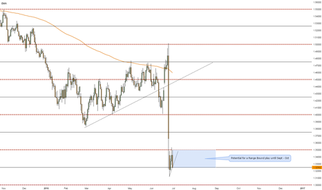 GBPUSD: Potential Range Bound Price Action.