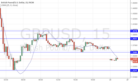 GBPUSD: BREXIT & GEO-POLITICAL AFTERMATH: SHORT GBPUSD - HOW TO TRADE