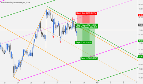 AUDJPY: AUDJPY: Sell Opportunity Based On Median Line Analysis