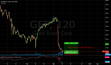 GEF: GEF Time to buy ...